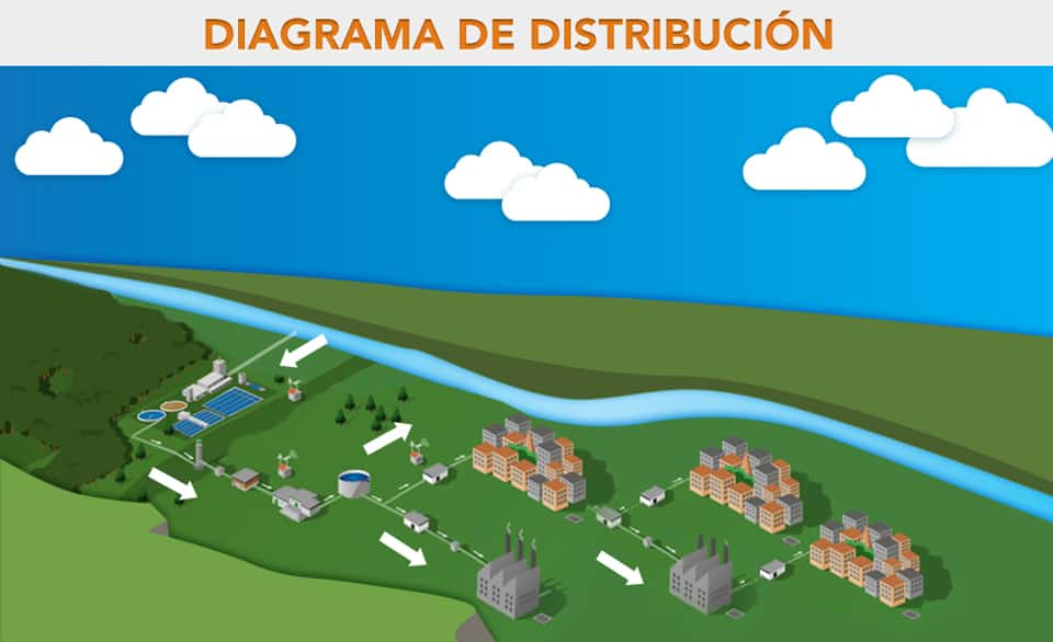 diagrama de distribucion del agua potable