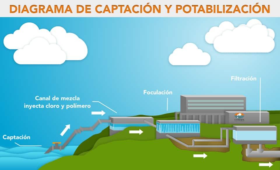 diagrama de captacion y potabilizacion