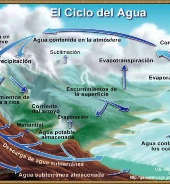 dibujo-el-ciclo-del-agua