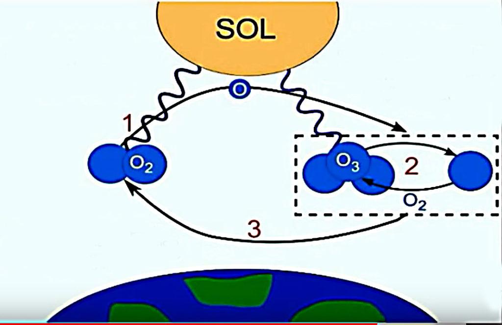 Como se forma el ozono