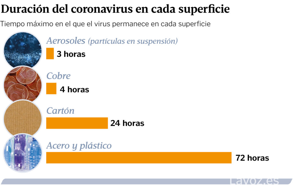 duracion del coronavirus en materiales