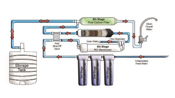 sistema de ósmosis inversa